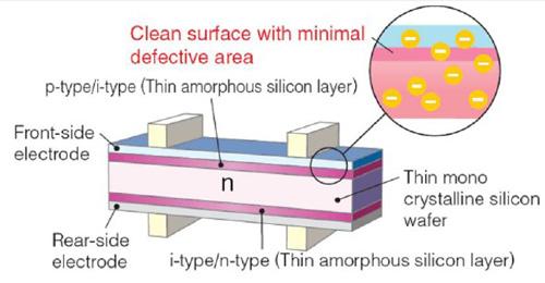 太阳能光伏电池结构