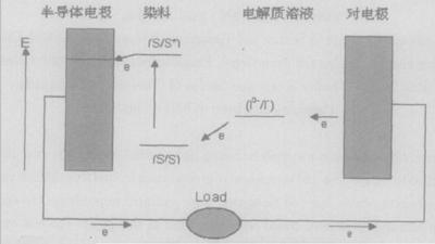 钙钛矿以及各种金属的氧化
