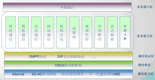 中服统一通信平台体系结构图